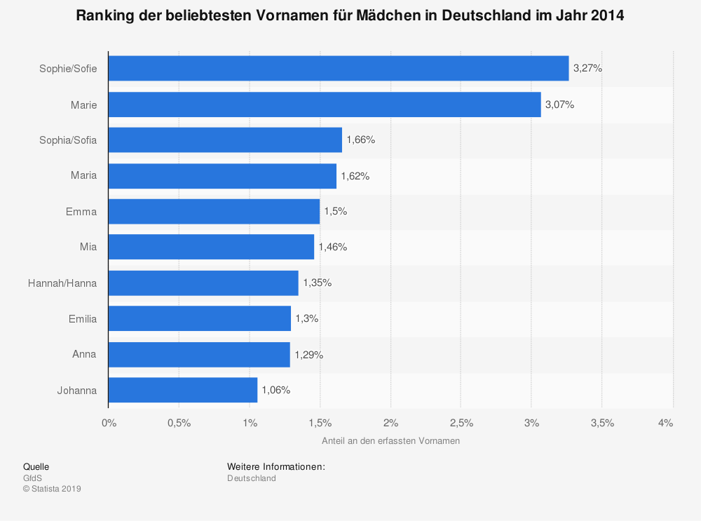 Statistik: Ranking der beliebtesten Vornamen für Mädchen in Deutschland im Jahr 2014 | Statista