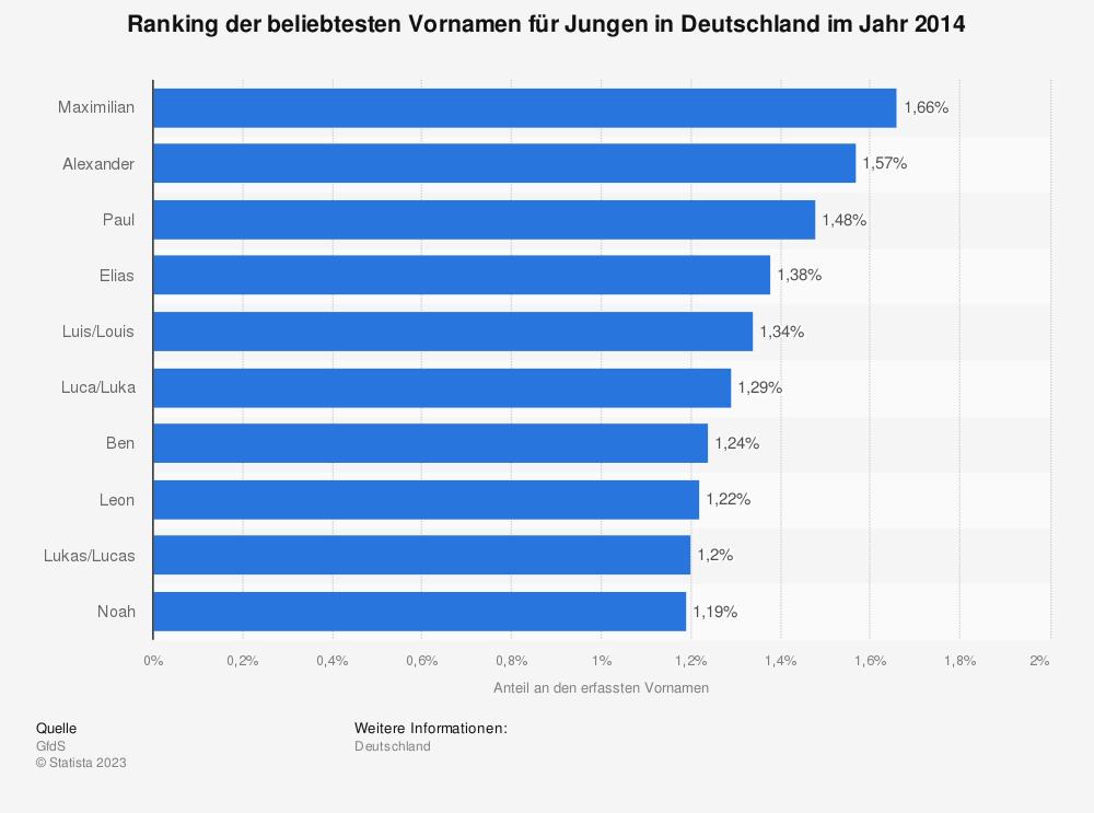 Statistik: Ranking der beliebtesten Vornamen für Jungen in Deutschland im Jahr 2014 | Statista