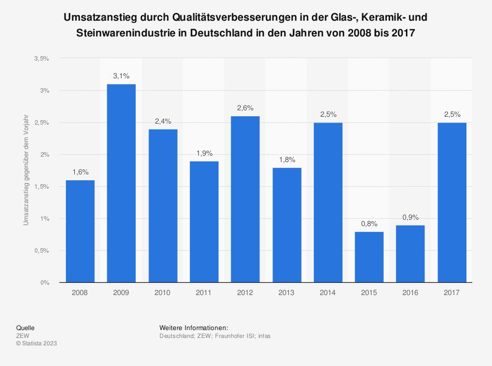 Statistik: Umsatzanstieg durch Qualitätsverbesserungen in der Glas-, Keramik- und Steinwarenindustrie in Deutschland in den Jahren von 2008 bis 2017 | Statista