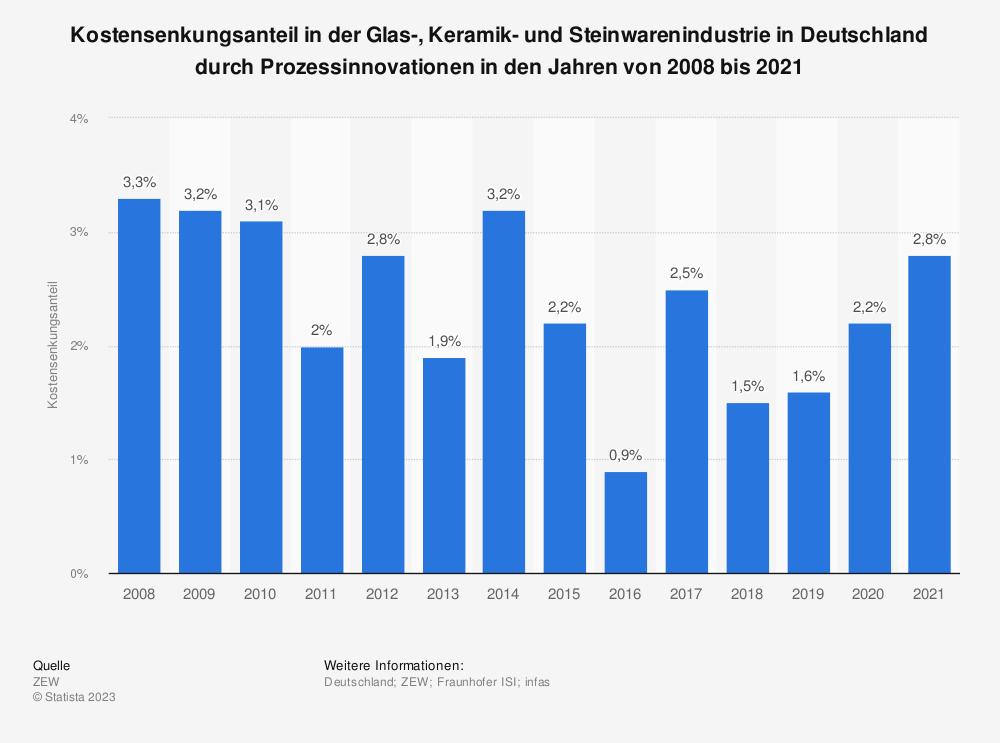 Statistik: Kostensenkungsanteil in der Glas-, Keramik- und Steinwarenindustrie in Deutschland durch Prozessinnovationen in den Jahren von 2008 bis 2019   Statista