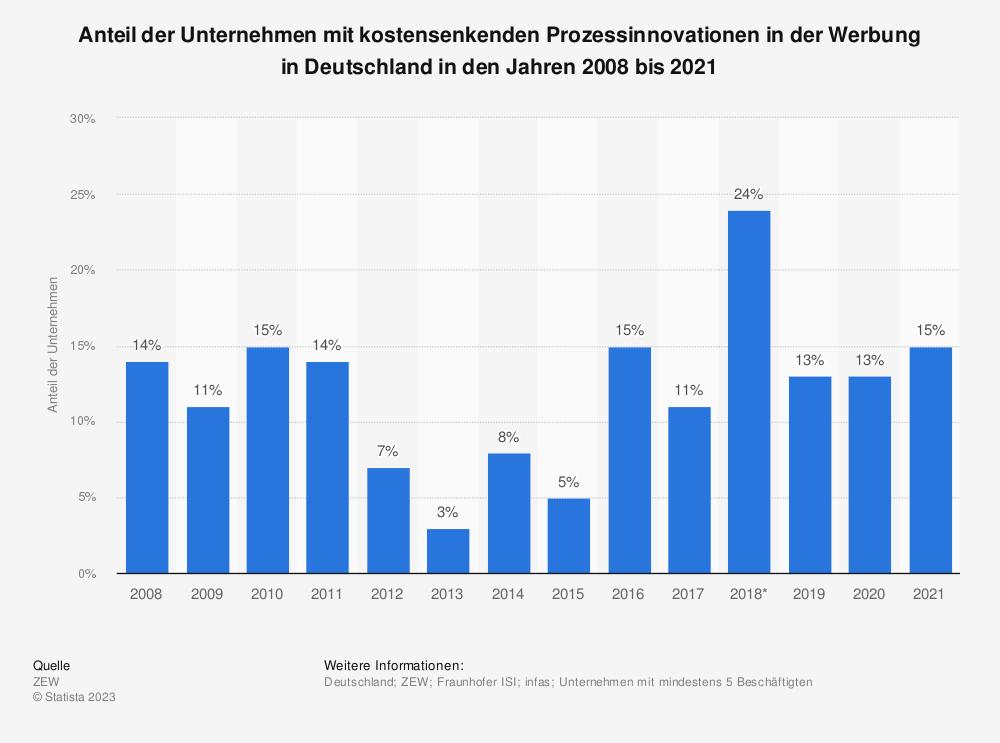 Statistik: Anteil der Unternehmen mit kostensenkenden Prozessinnovationen in der Werbung in Deutschland in den Jahren von 2008 bis 2017 | Statista