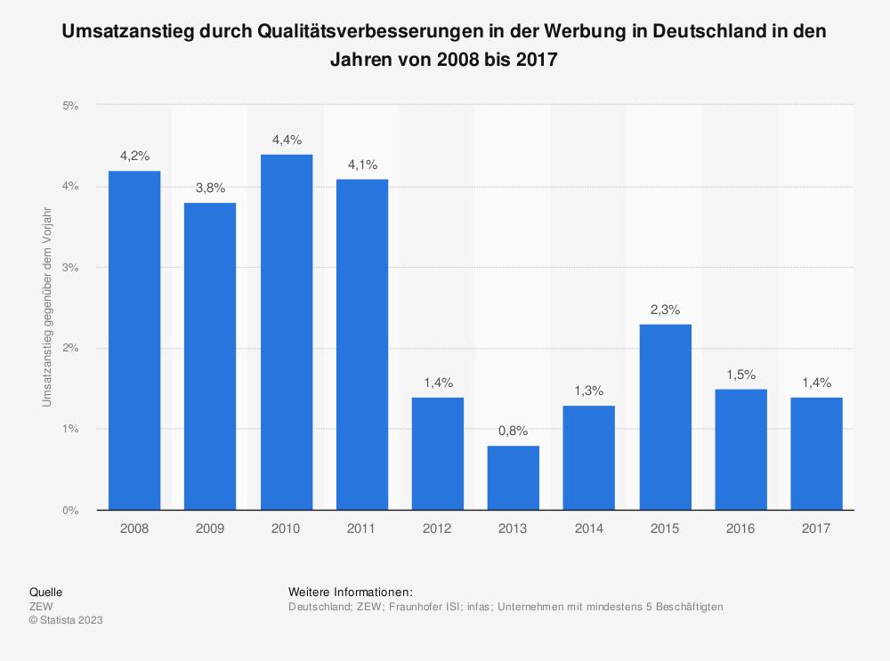 Statistik: Umsatzanstieg durch Qualitätsverbesserungen in der Werbung in Deutschland in den Jahren von 2008 bis 2016 | Statista