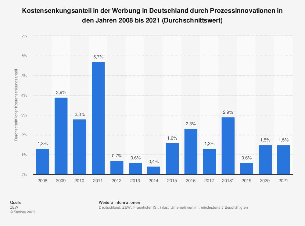 Statistik: Kostensenkungsanteil in der Werbung in Deutschland durch Prozessinnovationen in den Jahren von 2008 bis 2017 (Durchschnittswert) | Statista