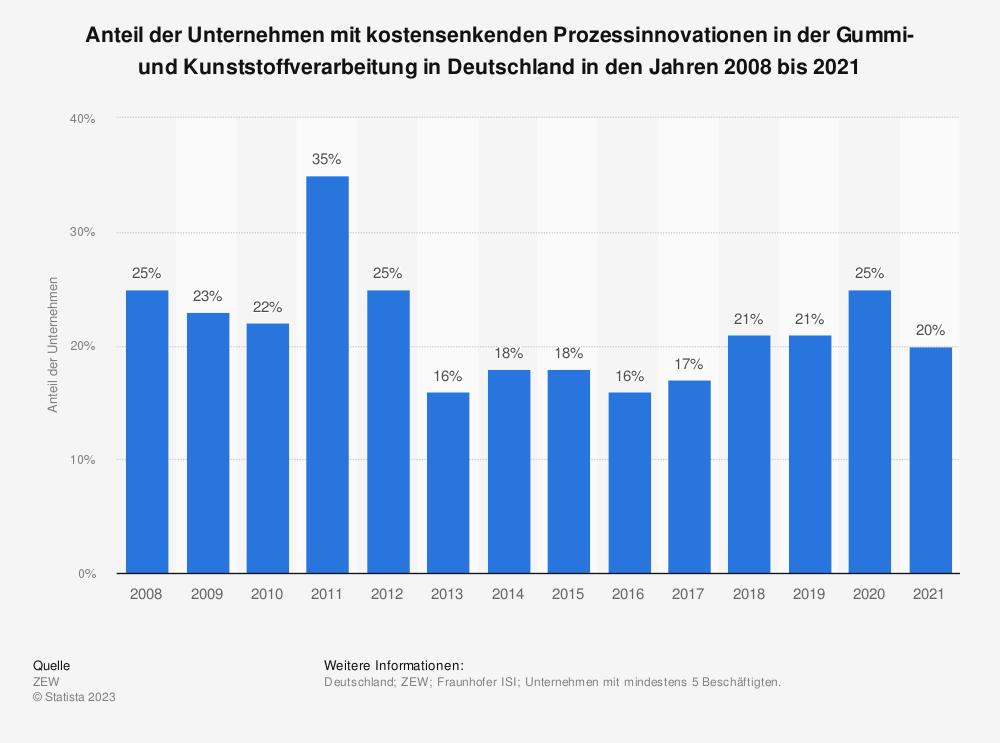 Statistik: Anteil der Unternehmen mit kostensenkenden Prozessinnovationen in der Gummi- und Kunststoffverarbeitung in Deutschland in den Jahren 2008 bis 2019 | Statista