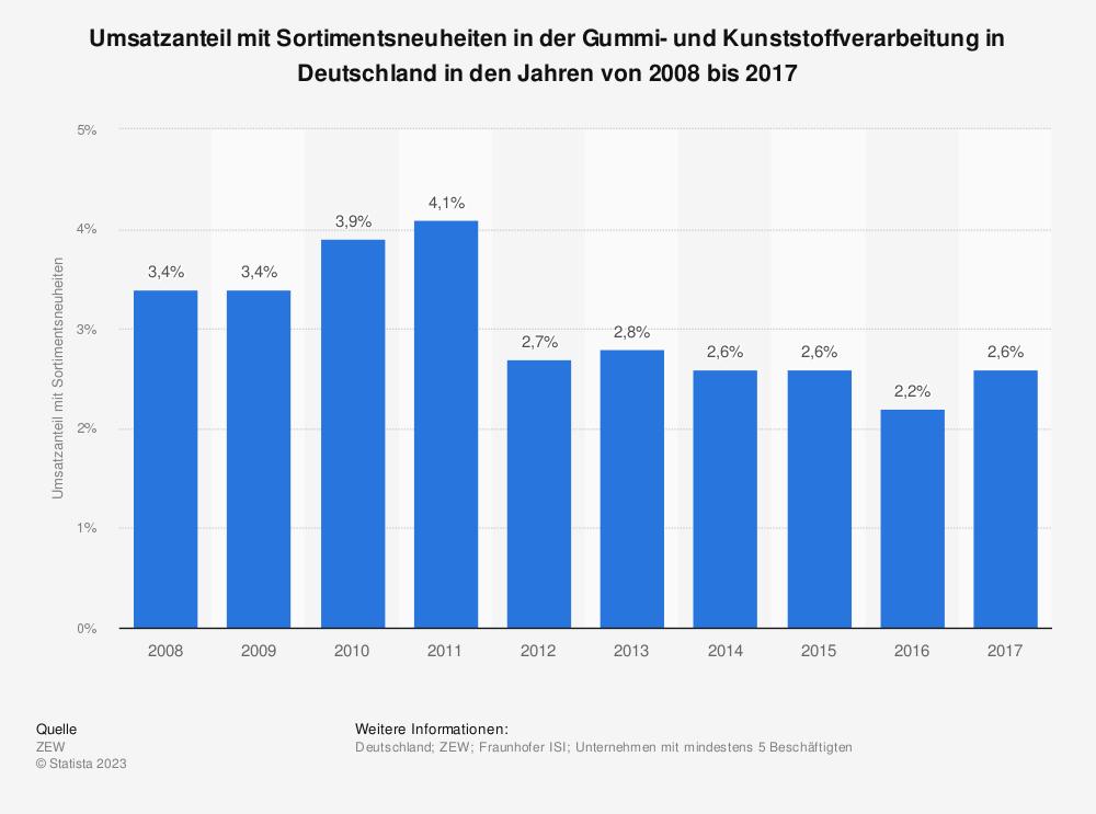 Statistik: Umsatzanteil mit Sortimentsneuheiten in der Gummi- und Kunststoffverarbeitung in Deutschland in den Jahren von 2008 bis 2017 | Statista