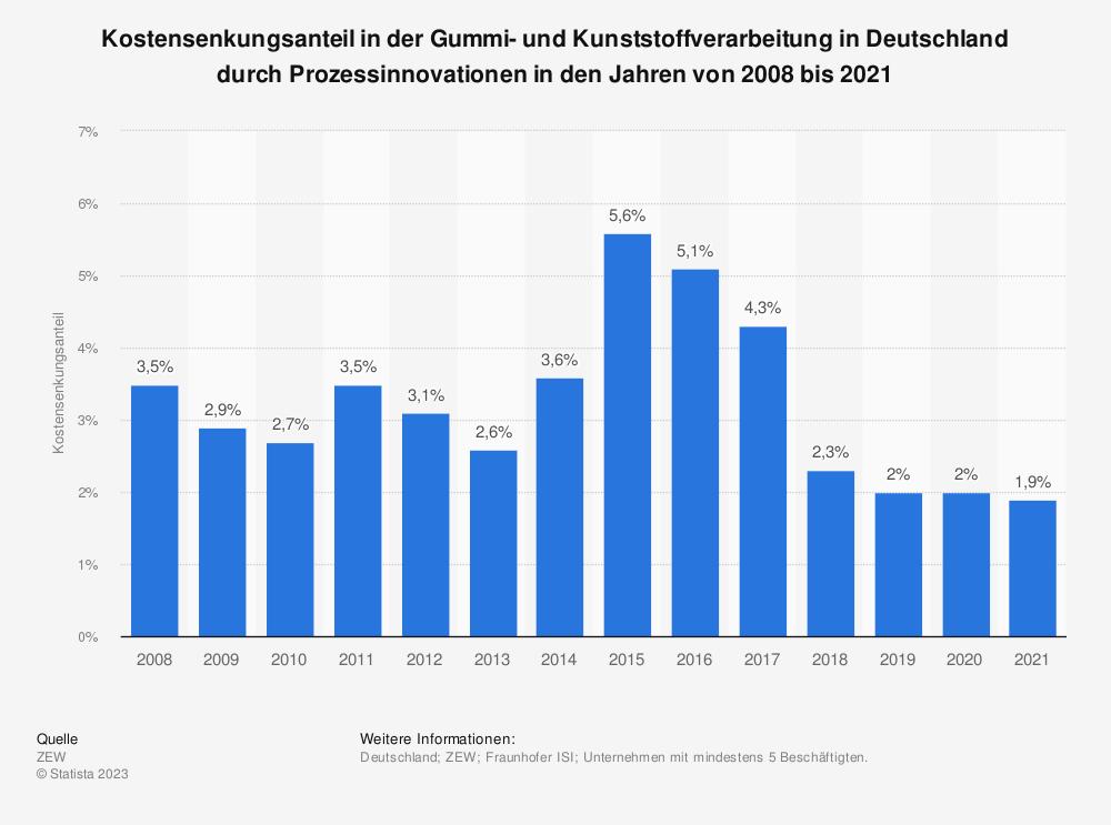 Statistik: Kostensenkungsanteil in der Gummi- und Kunststoffverarbeitung in Deutschland durch Prozessinnovationen in den Jahren von 2008 bis 2018 | Statista
