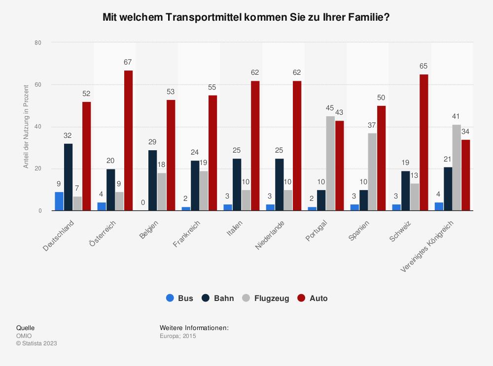 Statistik: Mit welchem Transportmittel kommen Sie zu Ihrer Familie?  | Statista