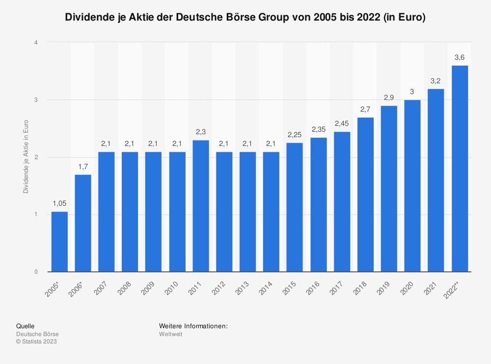Statistik: Dividende je Aktie der Deutsche Börse Group von 2005 bis 2018 (in Euro) | Statista