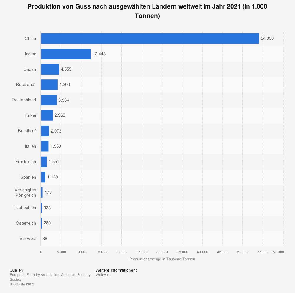 Statistik: Produktion von Guss nach ausgewählten Ländern weltweit im Jahr 2018 (in 1.000 Tonnen) | Statista