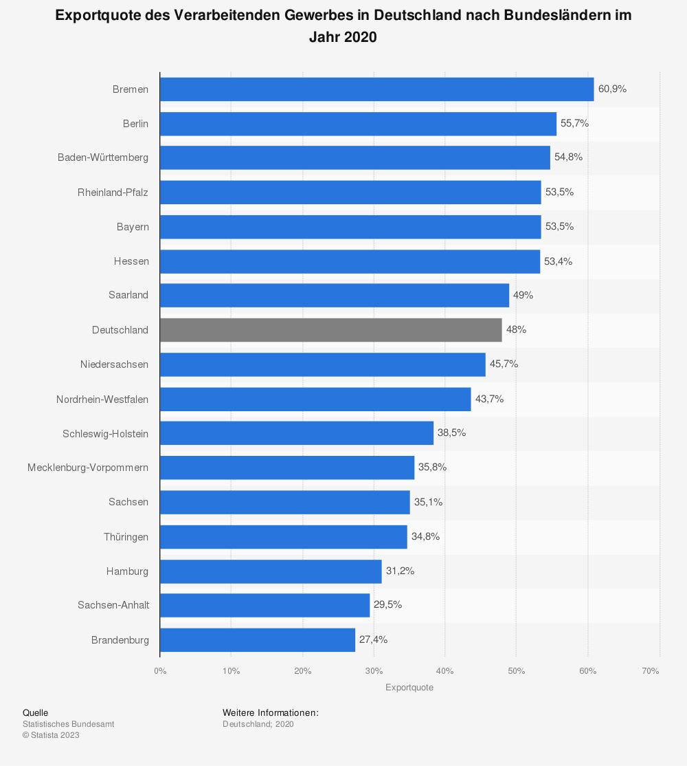 Statistik: Exportquote des Verarbeitenden Gewerbes in Deutschland nach Bundesländern im Jahr 2019   Statista