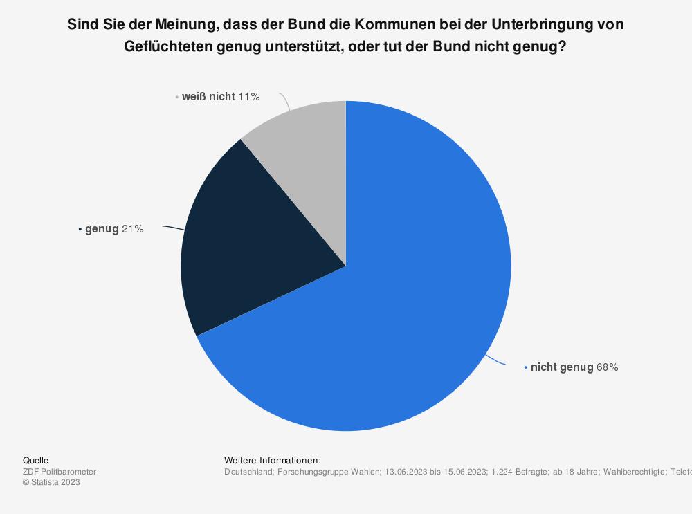 Statistik: Soll sich der Bund stärker an den Kosten für die Flüchtlingsunterbringung beteiligen? | Statista
