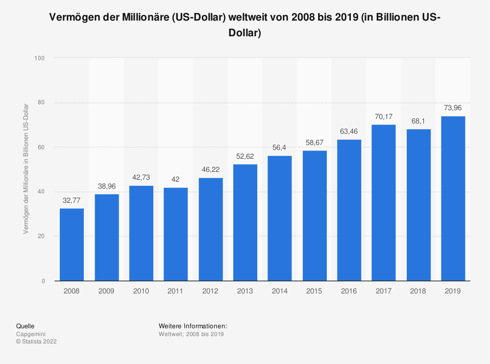 Statistik: Vermögen der Millionäre (US-Dollar) weltweit von 2008 bis 2019 (in Billionen US-Dollar) | Statista