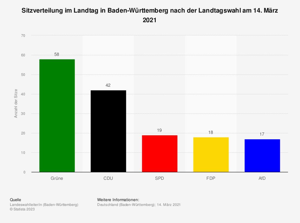 Statistik: Sitzverteilung im Landtag in Baden-Württemberg nach der Landtagswahl am 14. März 2021 | Statista