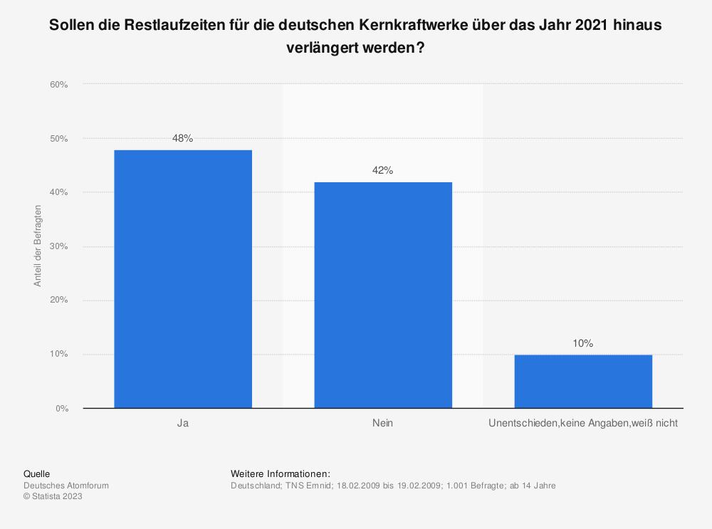 Statistik: Sollen die Restlaufzeiten für die deutschen Kernkraftwerke über das Jahr 2021 hinaus verlängert werden? | Statista