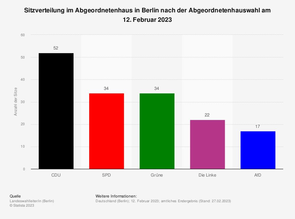 Statistik: Sitzverteilung im Abgeordnetenhaus in Berlin nach der Abgeordnetenhauswahl am 18. September 2016 | Statista