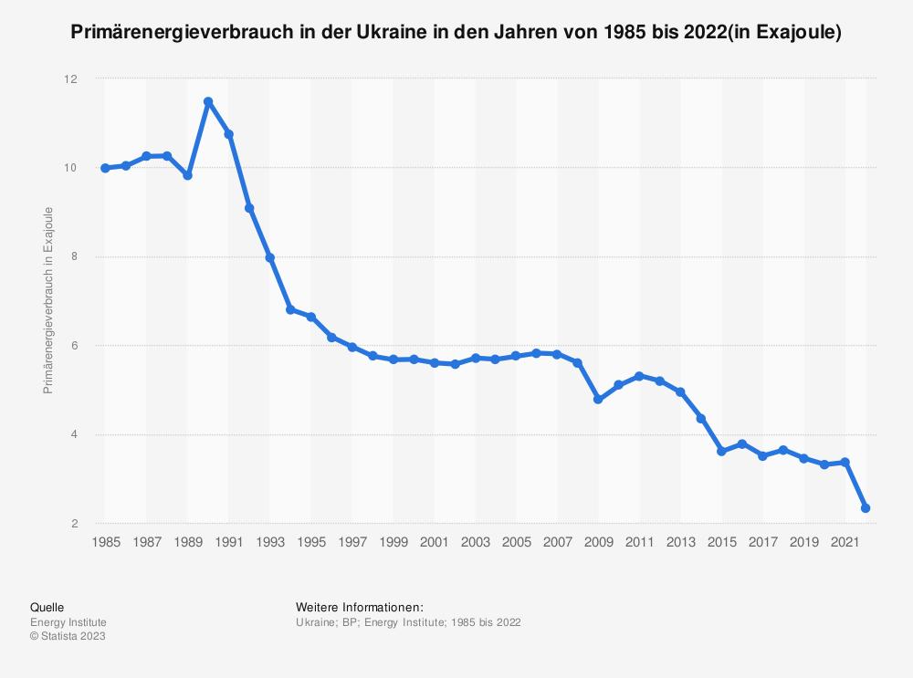 Statistik: Primärenergieverbrauch in der Ukraine in den Jahren von 1985 bis 2018 (in Millionen Tonnen Öläquivalent) | Statista