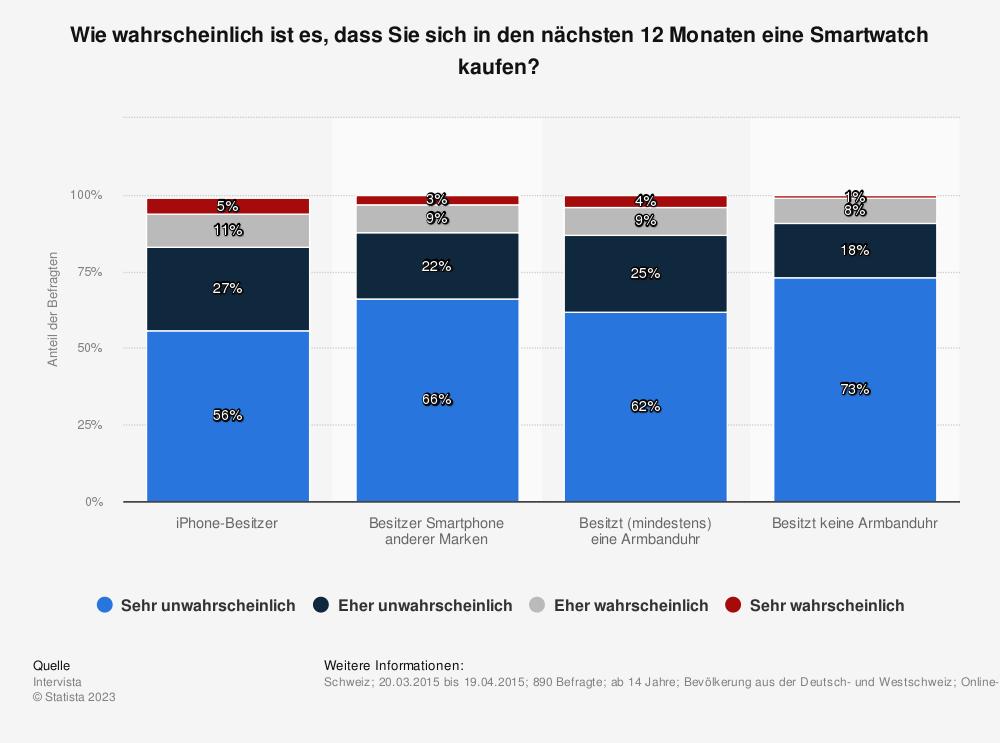 Statistik: Wie wahrscheinlich ist es, dass Sie sich in den nächsten 12 Monaten eine Smartwatch kaufen? | Statista