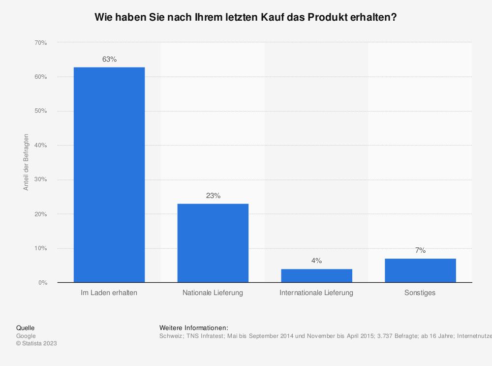 Statistik: Wie haben Sie nach Ihrem letzten Kauf das Produkt erhalten? | Statista