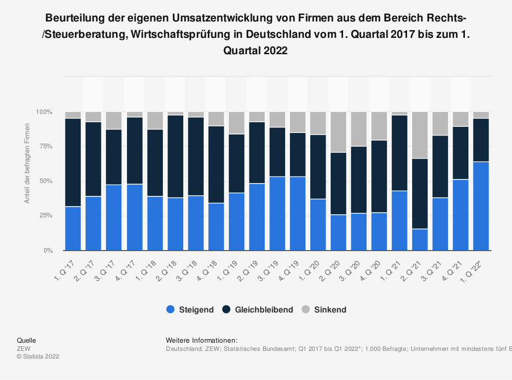 Statistik: Beurteilung der eigenen Umsatzentwicklung von Firmen aus dem Bereich Rechts-/Steuerberatung, Wirtschaftsprüfung in Deutschland vom 2. Quartal 2015 bis zum 3. Quartal 2019* | Statista