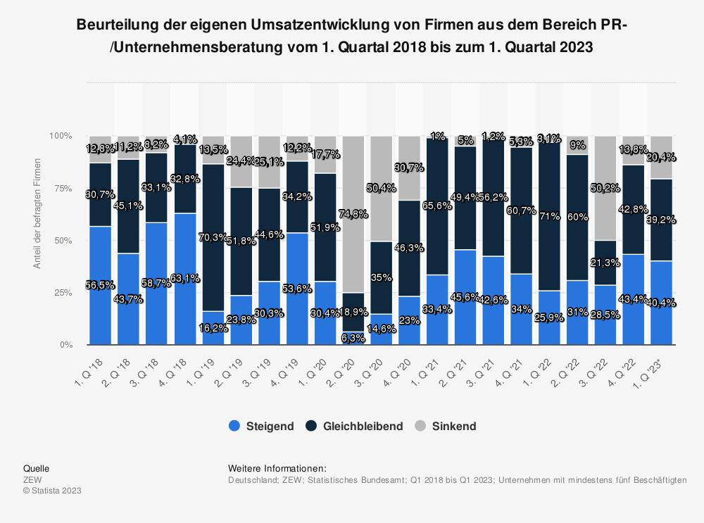 Statistik: Beurteilung der eigenen Umsatzentwicklung von Firmen aus dem Bereich PR-/Unternehmensberatung vom 4. Quartal 2014 bis zum 1. Quartal 2019* | Statista