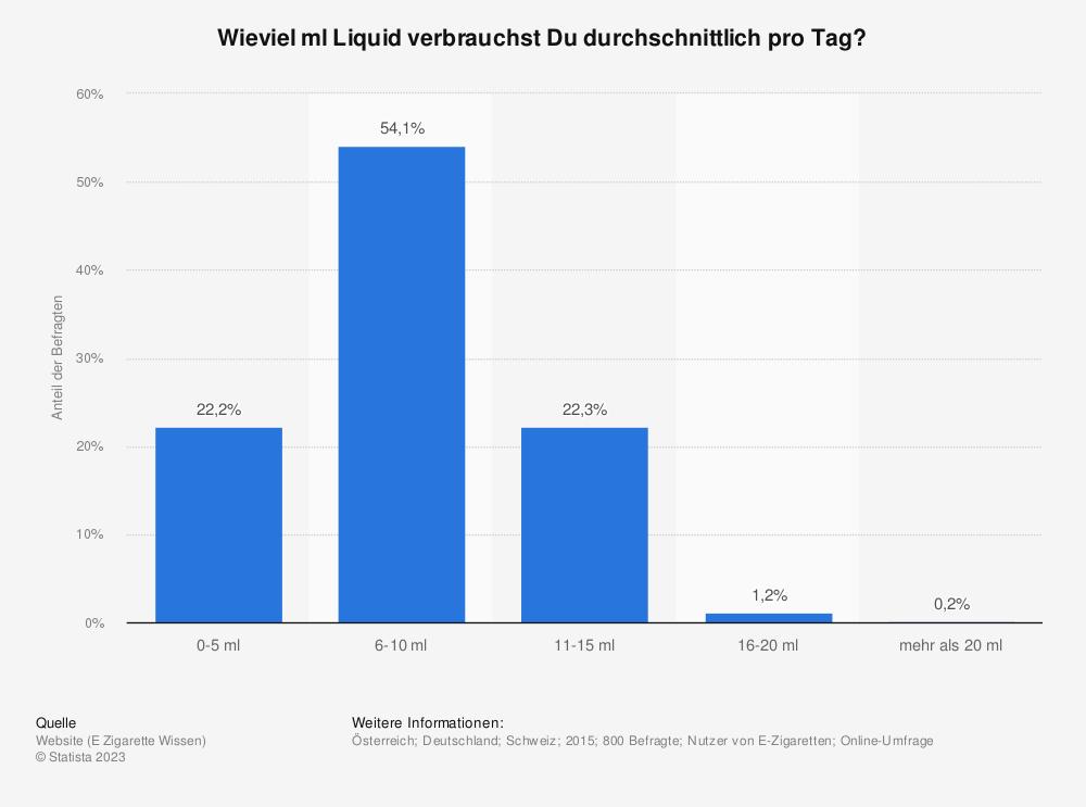 Statistik: Wieviel ml Liquid verbrauchst Du durchschnittlich pro Tag? | Statista