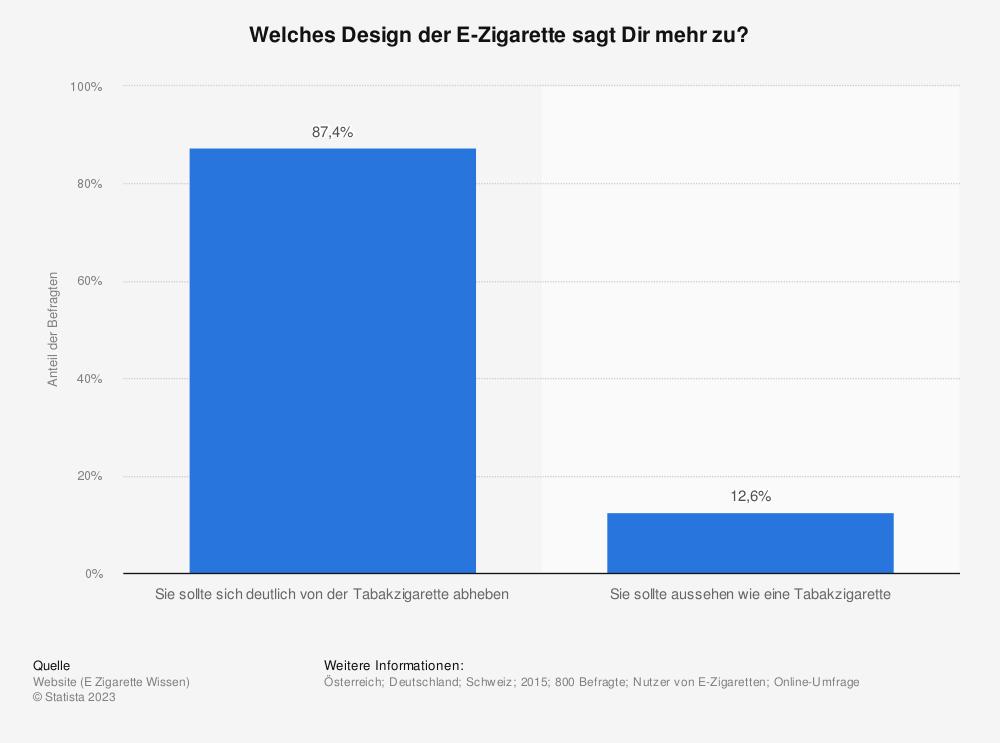 Statistik: Welches Design der E-Zigarette sagt Dir mehr zu? | Statista