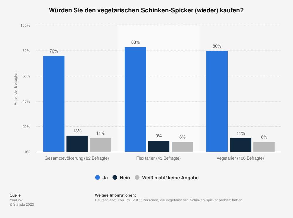 Statistik: Würden Sie den vegetarischen Schinken-Spicker (wieder) kaufen? | Statista