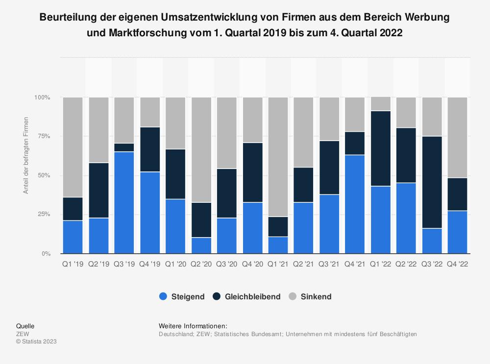 Statistik: Beurteilung der eigenen Umsatzentwicklung von Firmen aus dem Bereich Werbung und Marktforschung vom 3. Quartal 2020 bis zum 3. Quartal 2020 | Statista