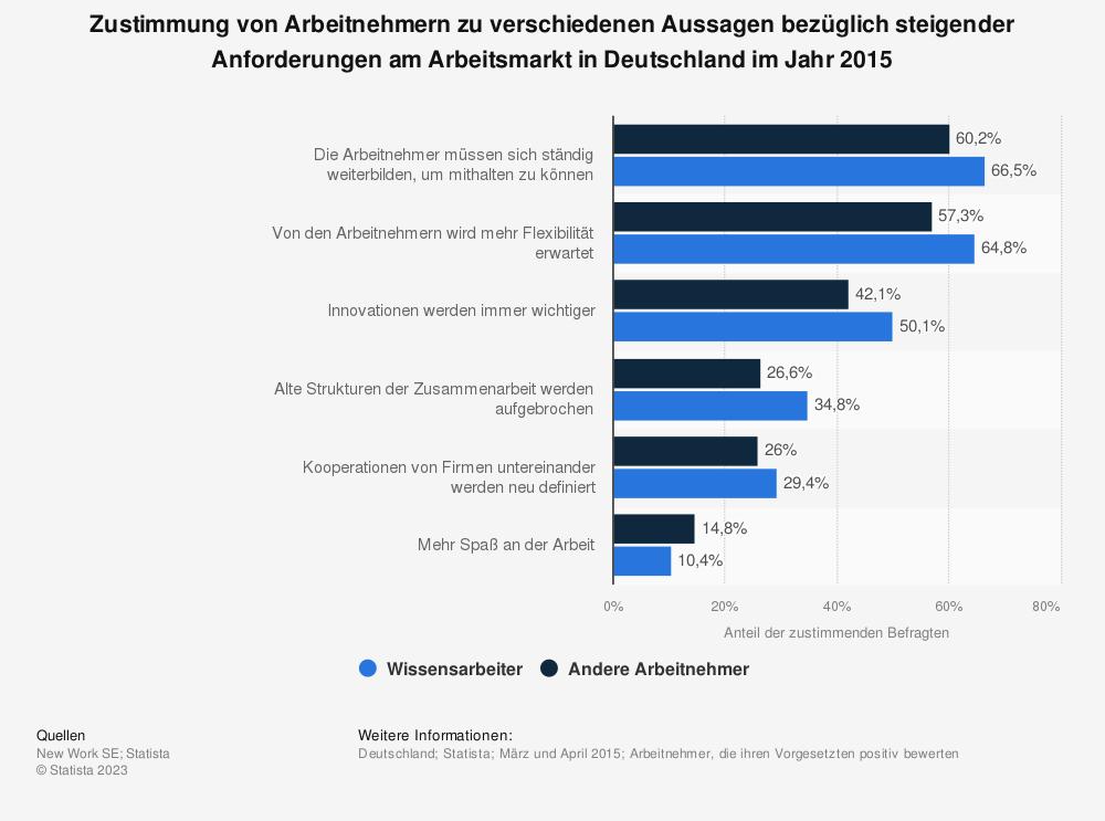 Statistik: Zustimmung von Arbeitnehmern zu verschiedenen Aussagen bezüglich steigender Anforderungen am Arbeitsmarkt in Deutschland im Jahr 2015 | Statista