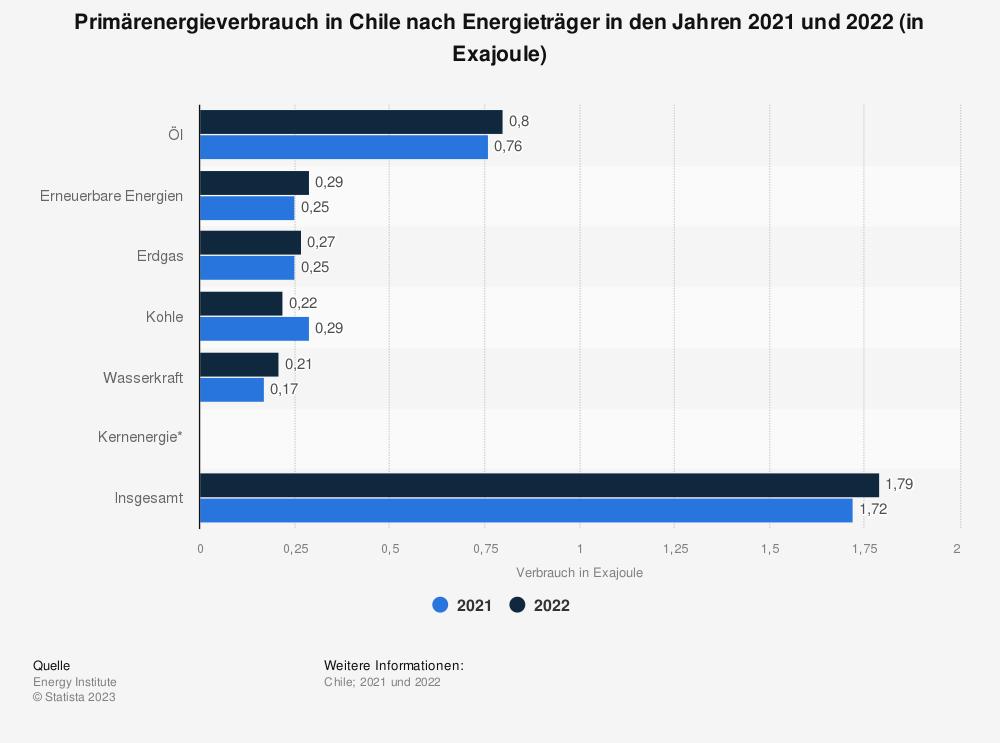 Statistik: Primärenergieverbrauch in Chile nach Energieträger in den Jahren von 2015 bis 2018 (in Millionen Tonnen Öläquivalent) | Statista