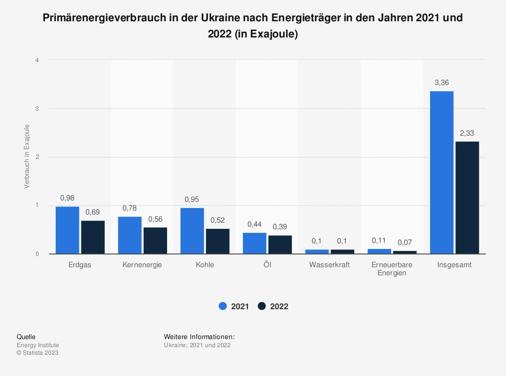 Statistik: Primärenergieverbrauch in der Ukraine nach Energieträger in den Jahren von 2014 bis 2017 (in Millionen Tonnen Öläquivalent) | Statista