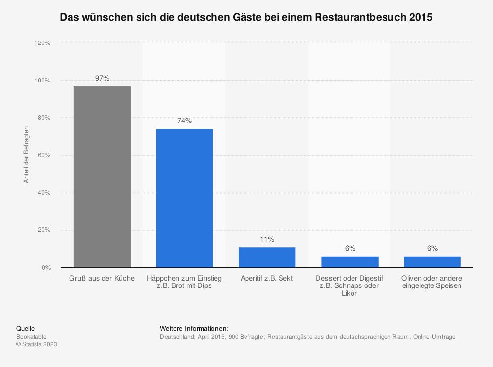 Statistik: Das wünschen sich die deutschen Gäste bei einem Restaurantbesuch 2015 | Statista