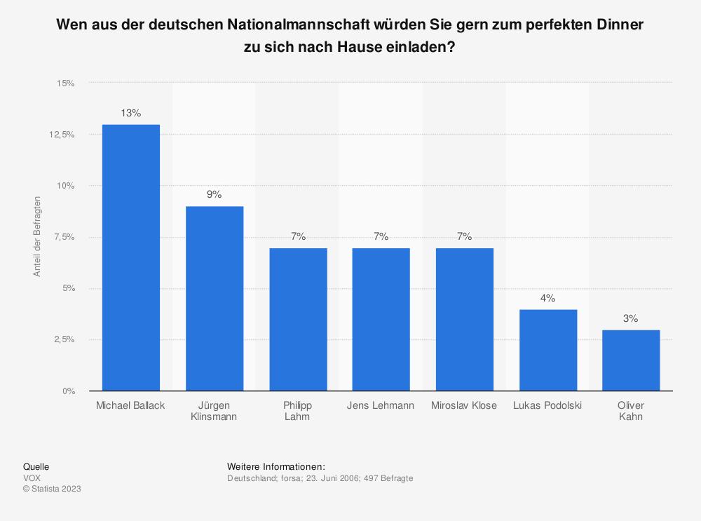 Statistik: Wen aus der deutschen Nationalmannschaft würden Sie gern zum perfekten Dinner zu sich nach Hause einladen?   Statista