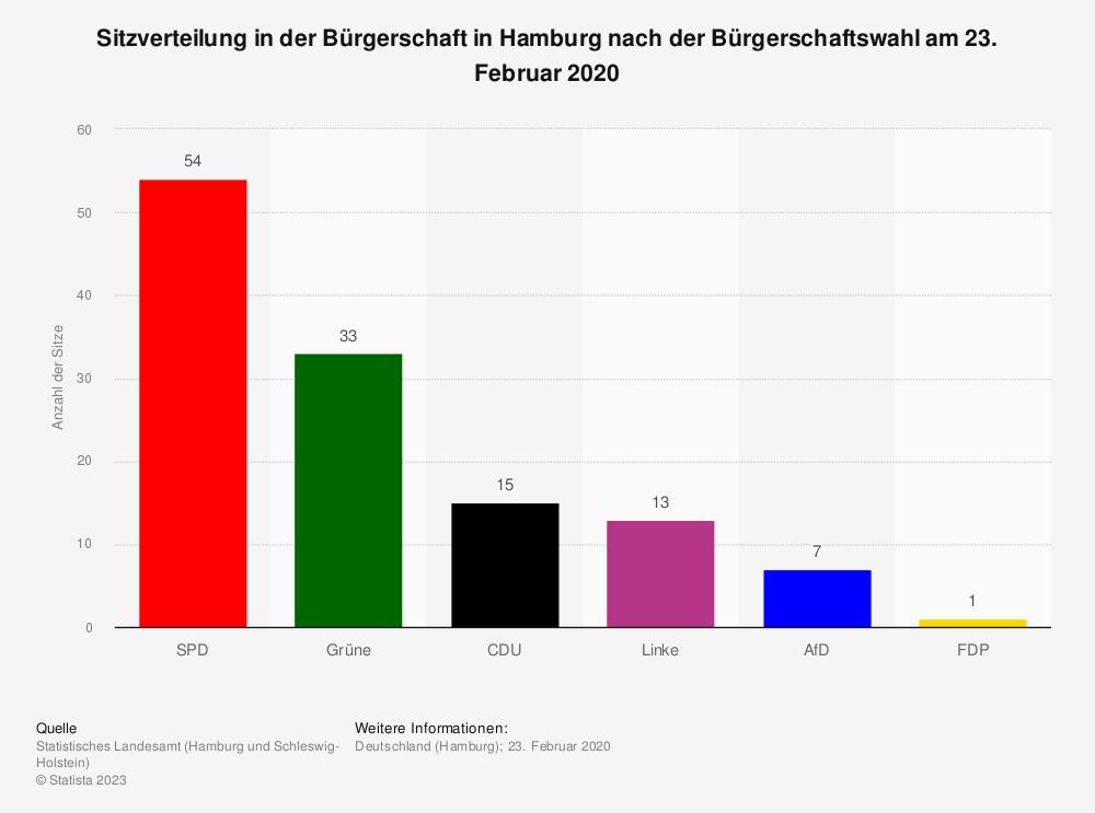 Statistik: Sitzverteilung in der Bürgerschaft in Hamburg nach der Bürgerschaftswahl am 23. Februar 2020 | Statista