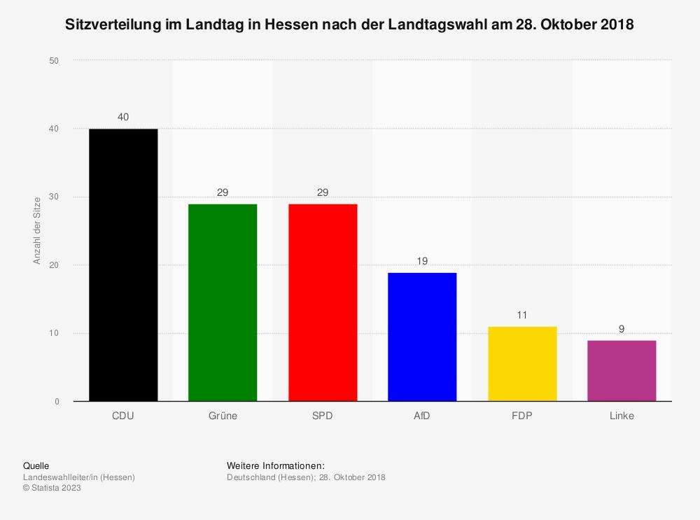 Statistik: Sitzverteilung im Landtag in Hessen nach der Landtagswahl am 28. Oktober 2018 | Statista