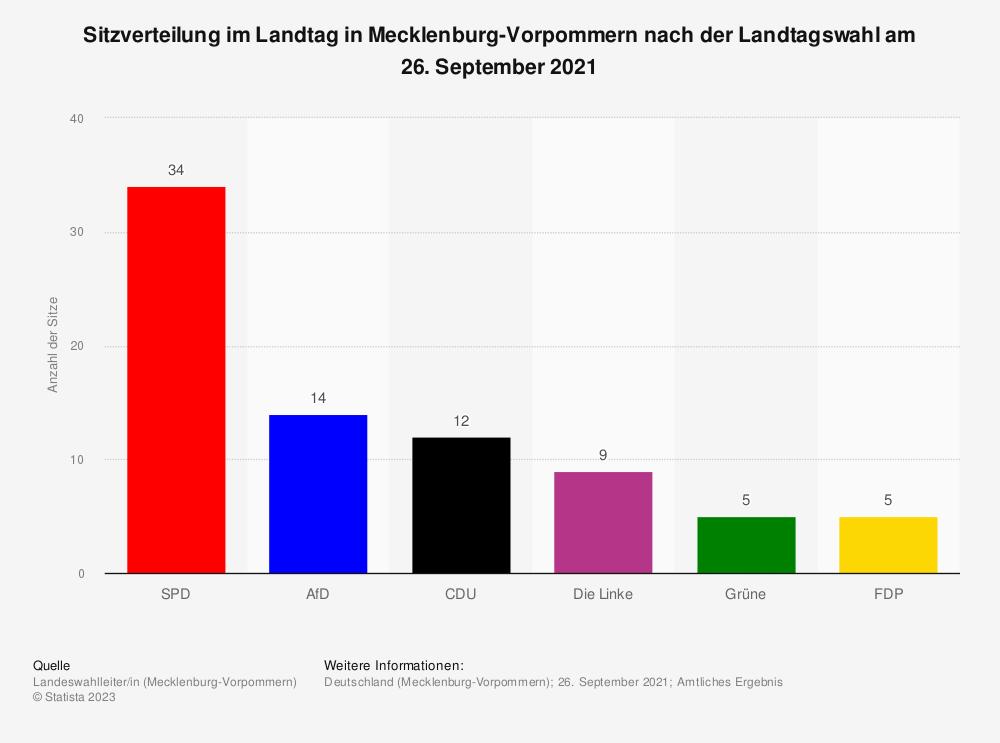 Statistik: Sitzverteilung im Landtag in Mecklenburg-Vorpommern nach der Landtagswahl am 04. September 2016 | Statista