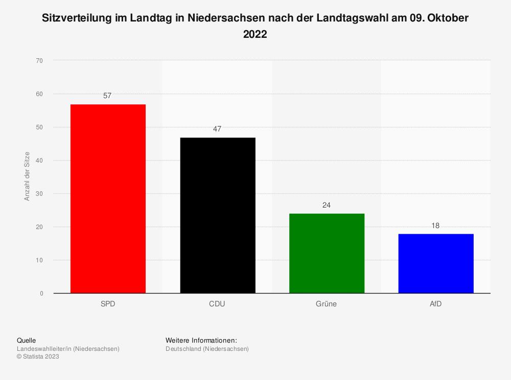 Statistik: Sitzverteilung im Landtag in Niedersachsen nach der Landtagswahl am 15. Oktober 2017 | Statista