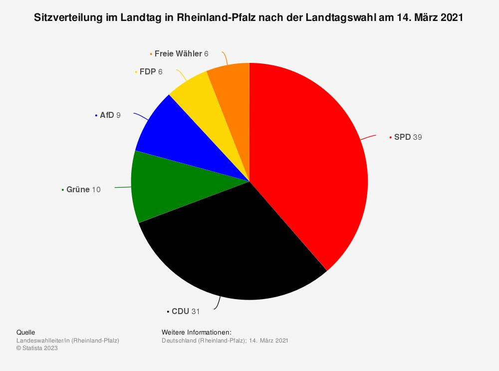 Statistik: Sitzverteilung im Landtag in Rheinland-Pfalz nach der Landtagswahl am 14. März 2021 | Statista