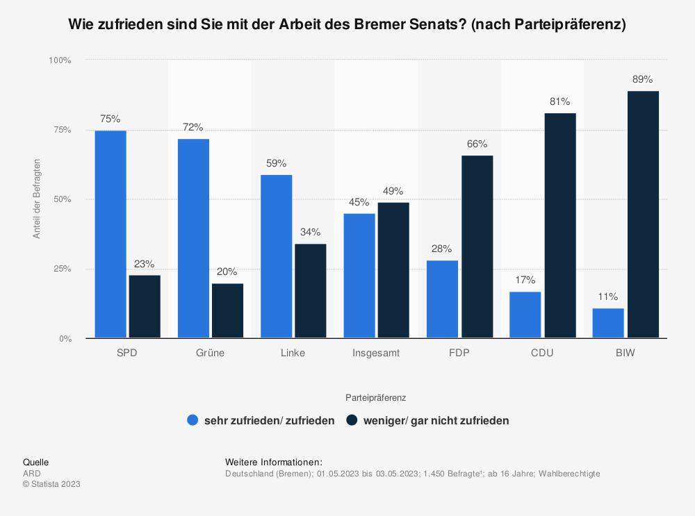 Statistik: Wie zufrieden sind Sie mit der Arbeit des Bremer Senats? | Statista