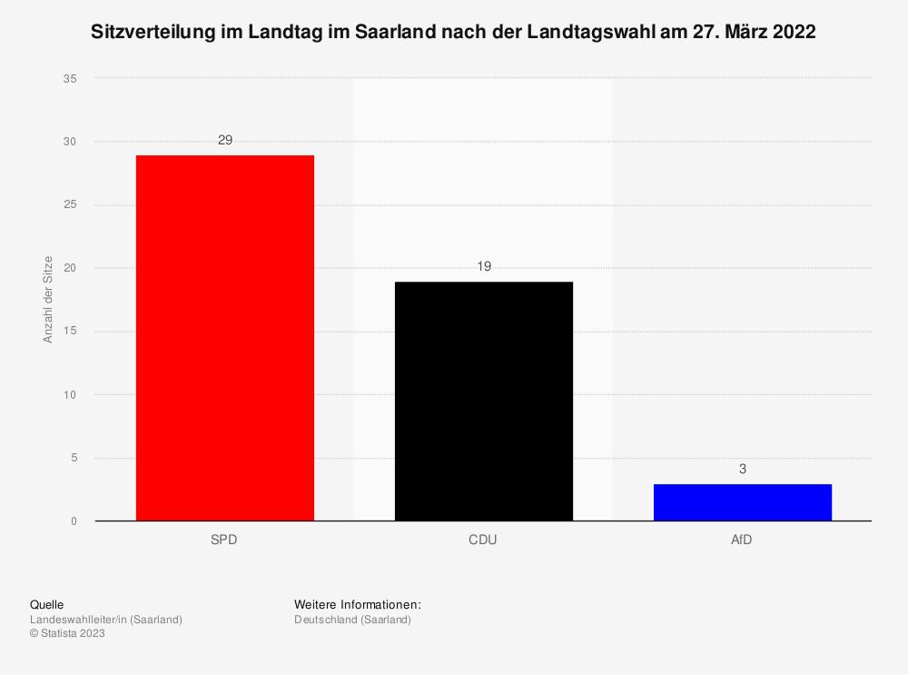 Statistik: Sitzverteilung im Landtag im Saarland nach der Landtagswahl am 26. März 2017   Statista