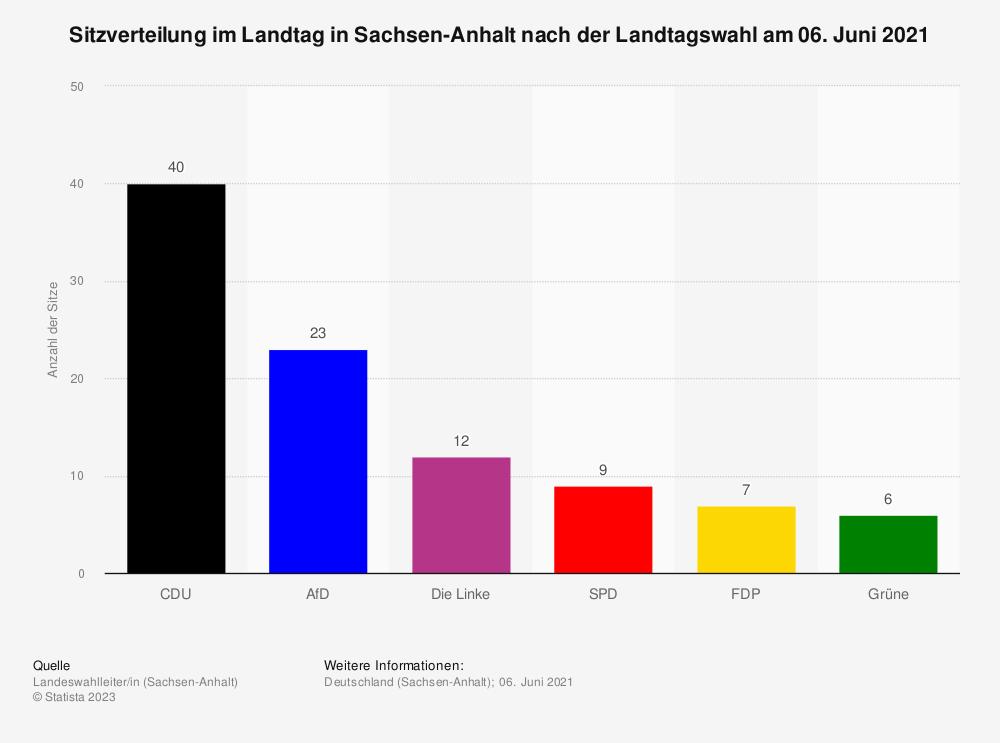 Statistik: Sitzverteilung im Landtag in Sachsen-Anhalt nach der Landtagswahl am 13. März 2016 | Statista