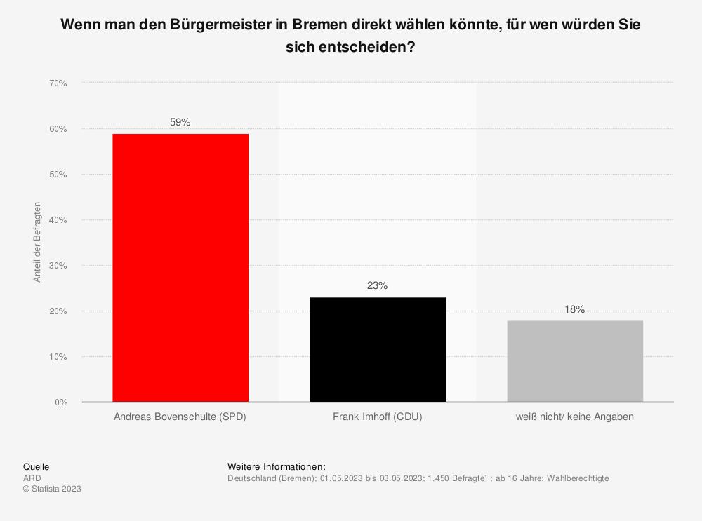 Statistik: Wenn man den Bürgermeister in Bremen direkt wählen könnte, für wen würden Sie sich entscheiden: Für Carsten Sieling oder für Carsten Meyer-Heder? | Statista