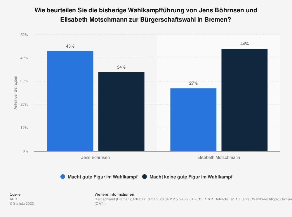 Statistik: Wie beurteilen Sie die bisherige Wahlkampfführung von Jens Böhrnsen und Elisabeth Motschmann zur Bürgerschaftswahl in Bremen? | Statista