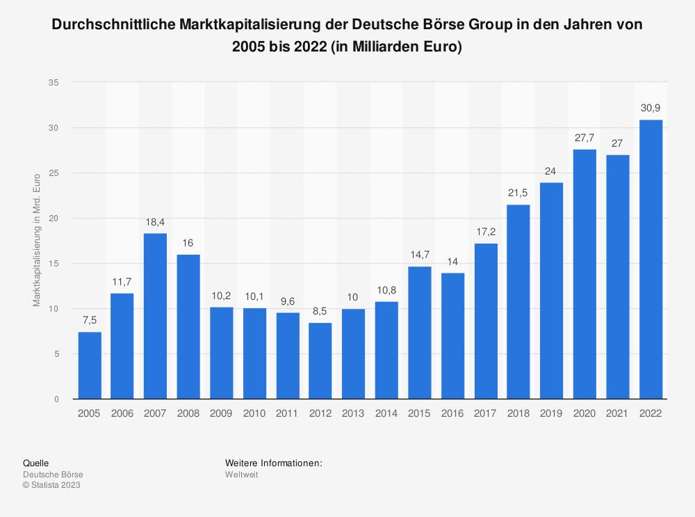 Statistik: Durchschnittliche Marktkapitalisierung der Deutsche Börse Group in den Jahren von 2005 bis 2018 (in Milliarden Euro) | Statista