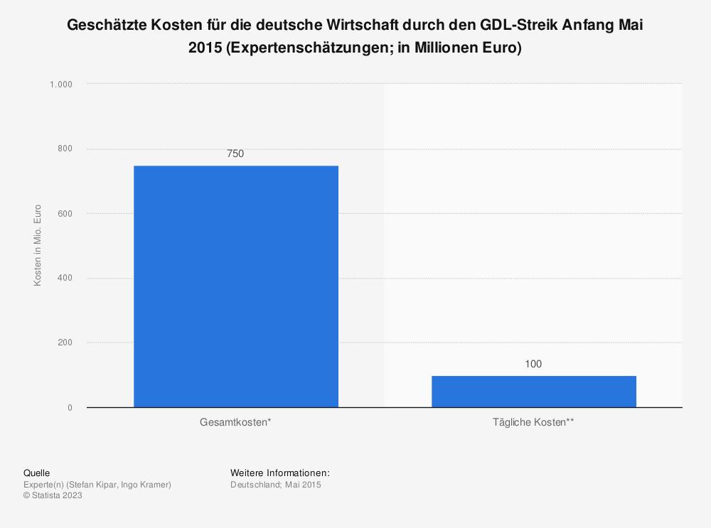 Statistik: Geschätzte Kosten für die deutsche Wirtschaft durch den GDL-Streik Anfang Mai 2015 (Expertenschätzungen&#x3B; in Millionen Euro) | Statista