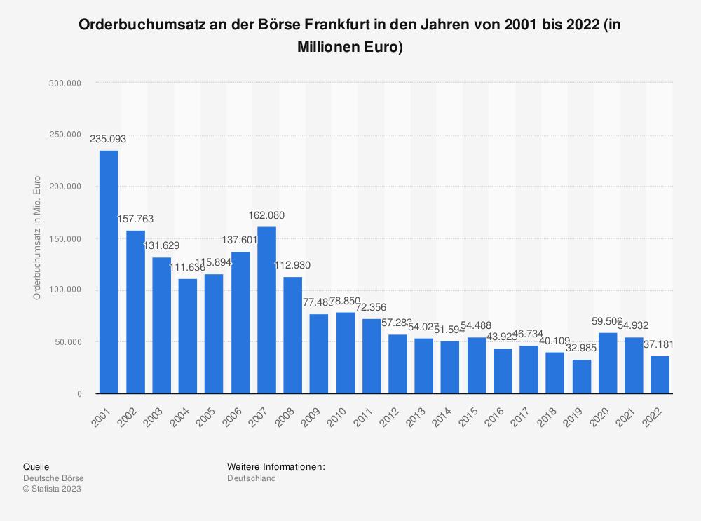 Statistik: Orderbuchumsatz an der Börse Frankfurt in den Jahren von 2001 bis 2018 (in Millionen Euro) | Statista