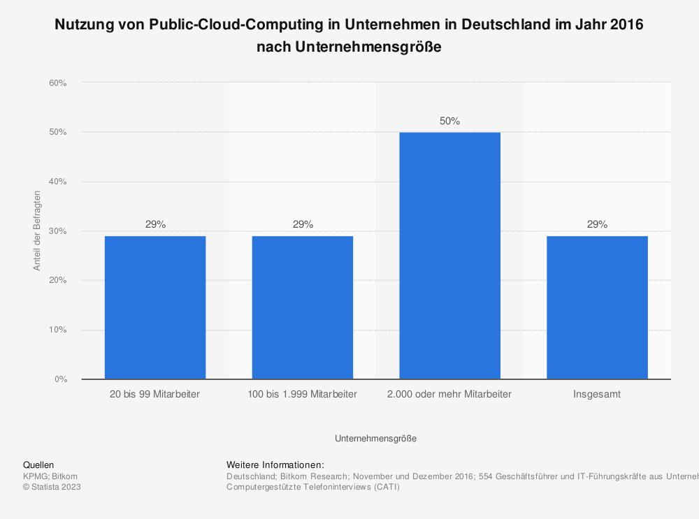 Statistik: Nutzung von Public-Cloud-Computing in Unternehmen in Deutschland im Jahr 2016 nach Unternehmensgröße | Statista