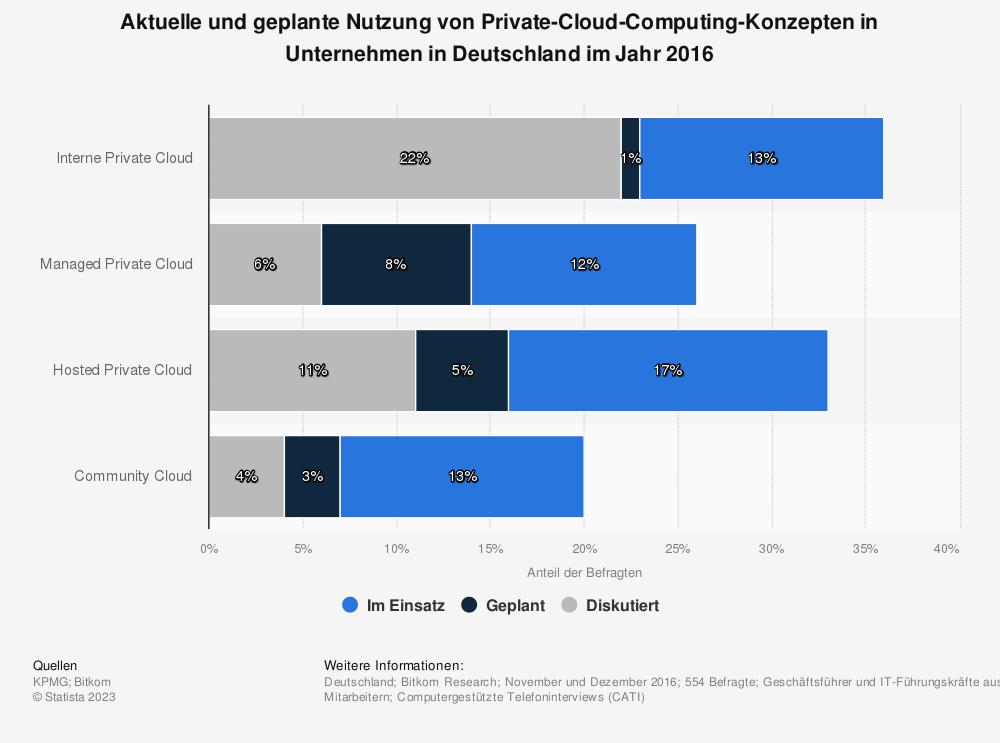 Statistik: Aktuelle und geplante Nutzung von Private-Cloud-Computing-Konzepten in Unternehmen in Deutschland im Jahr 2016 | Statista