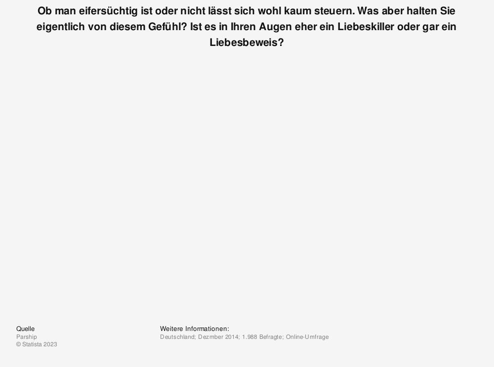 eifersucht einstellung in deutschland 2014 umfrage. Black Bedroom Furniture Sets. Home Design Ideas