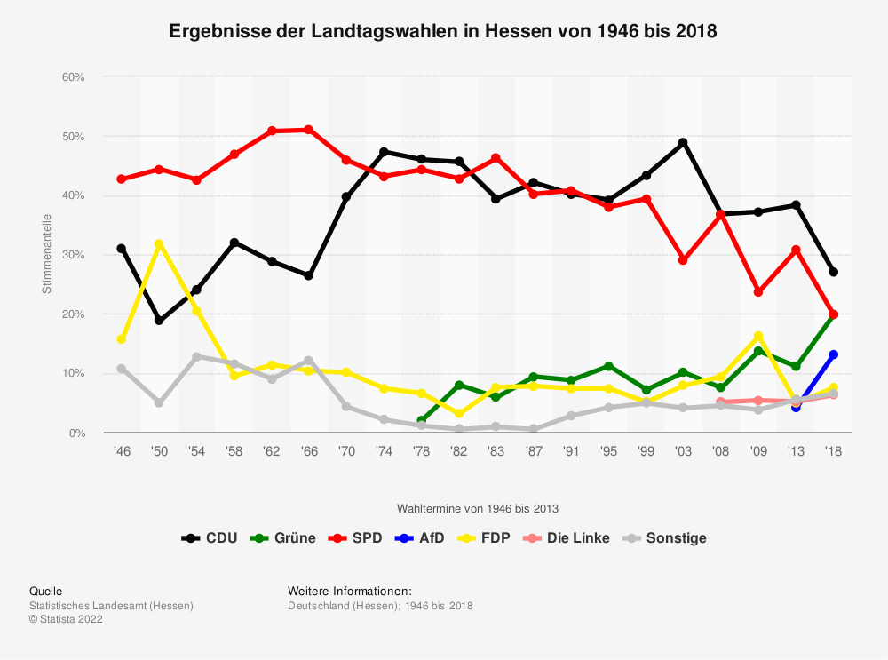 Statistik: Ergebnisse der Landtagswahlen in Hessen von 1946 bis 2018 | Statista